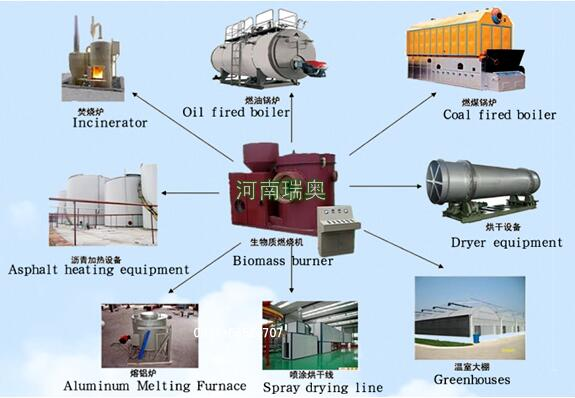 生物质燃烧机有哪些作用和用途